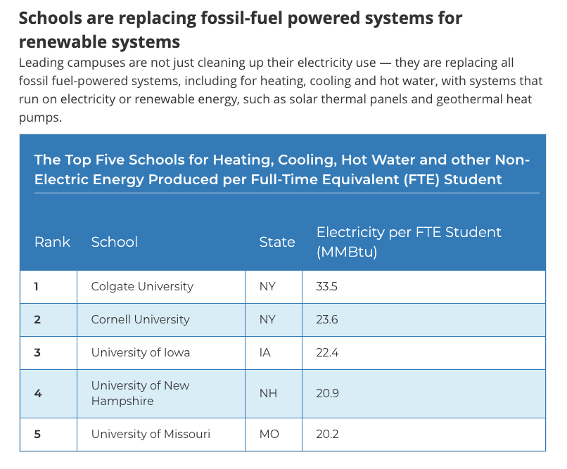 Graph showing the Top Five Schools for Heating, Cooling, Hot Water and other Non-Electric Energy Produced per Full-Time Equivalent (FTE) Student. Colgate is ranked first, Cornell University second, followed by the Universities of Iowa, New Hampshire, and Wisconsin, respectively