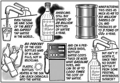 Energy waste from bottled water graphic