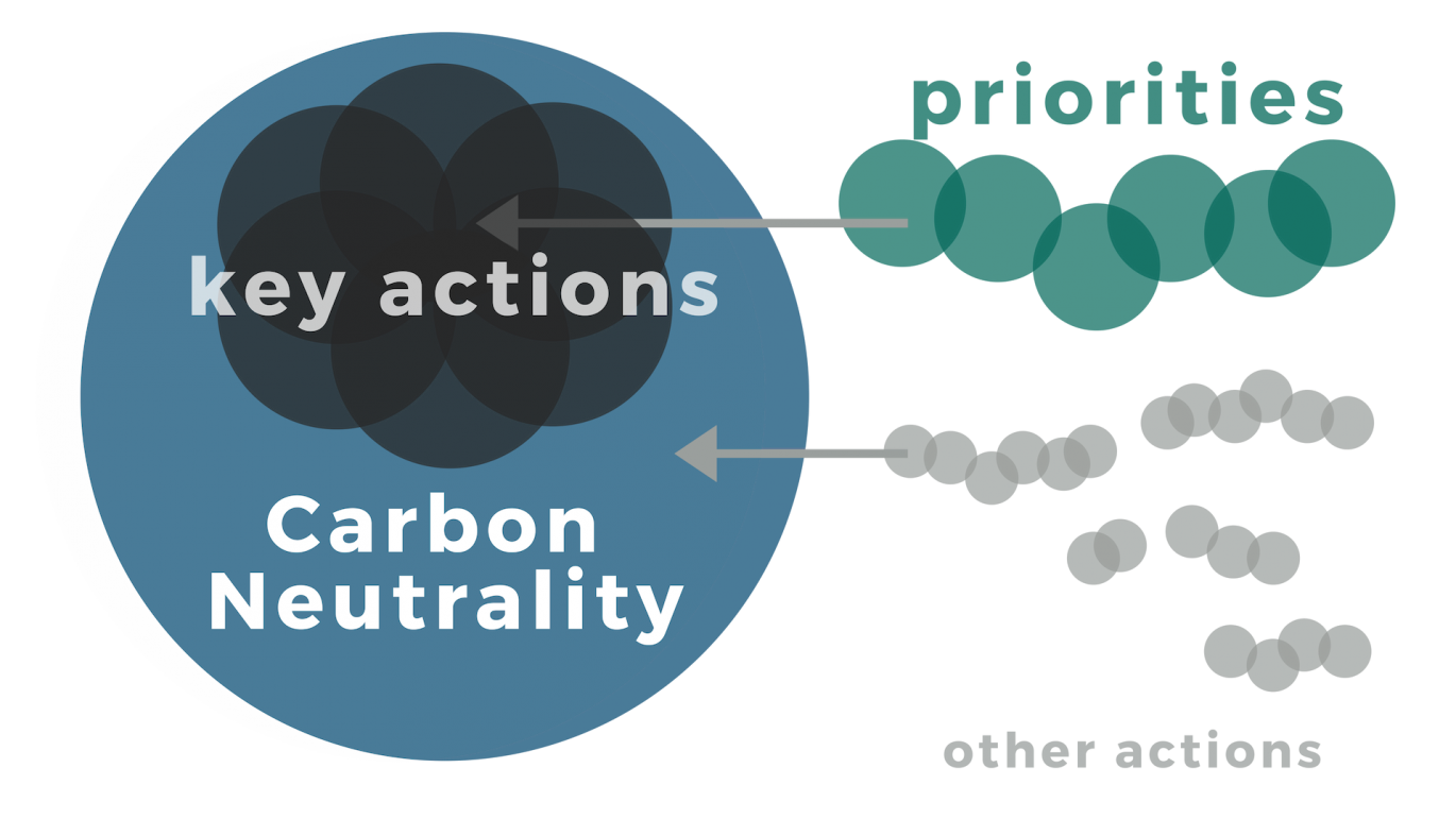 Diagram showing relationship between priorities. Key priorities central to reaching neutrality are first supported by priority actions, then smaller actions from the full campus community.