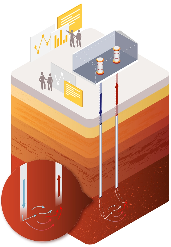 Depiction of Earth Source Heat Phase 3, which includes drilling a second well to form an operating pair, creating a demonstration project that could heat a section of campus. After exiting the first well, water circulates through a network of pores and crevasses within hot reservoir rock, absorbing a portion of its thermal energy before a pump forces the water into the second well and back to the surface.