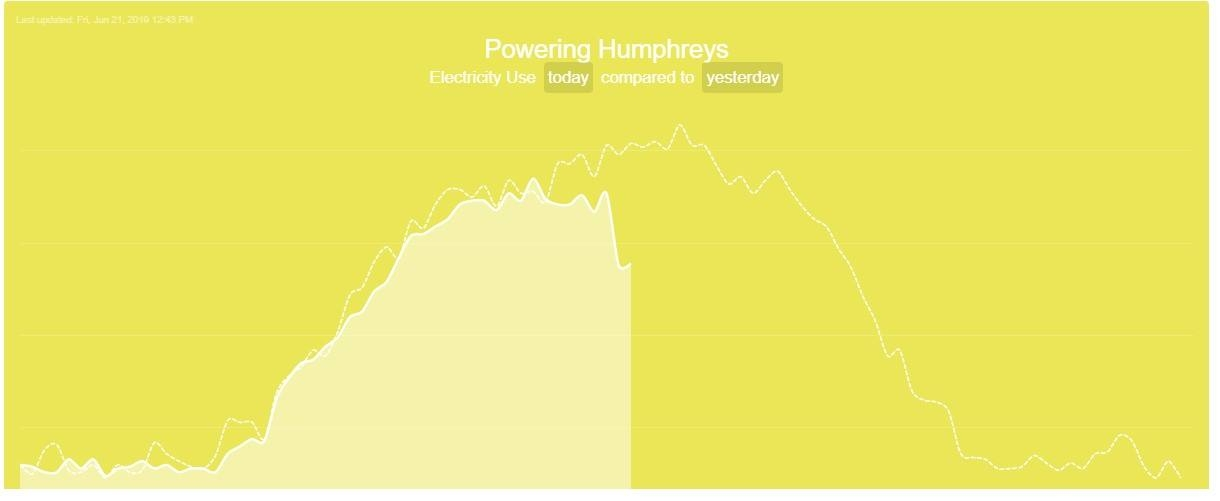 Comparison of electricity usage in Humphrey's Service Building between June 20th and June 21st.