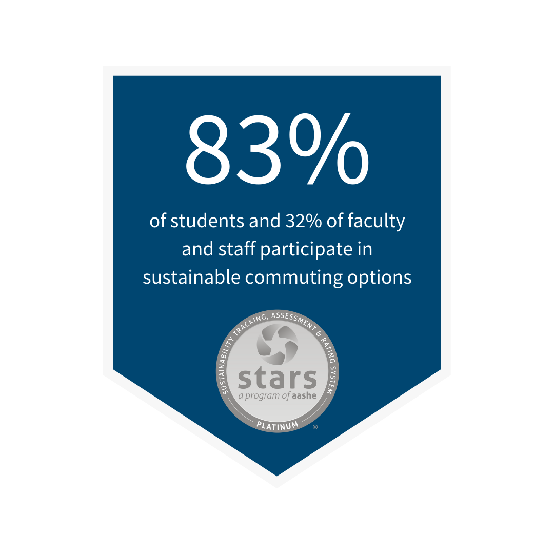 91% of students and 40% of faculty and staff participate in sustainable commuting options