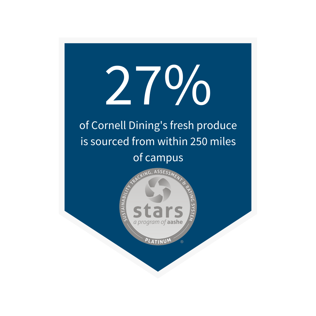 27% of Cornell Dining's food purchases are sourced from within 250 miles of campus